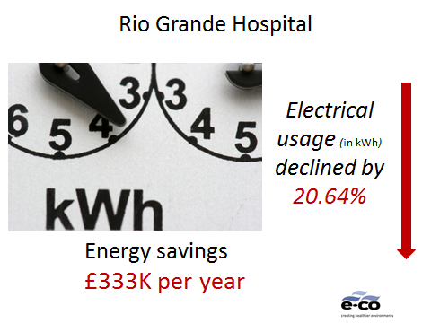 Rio Grande Hospital Projects Annual Energy Savings of £333K